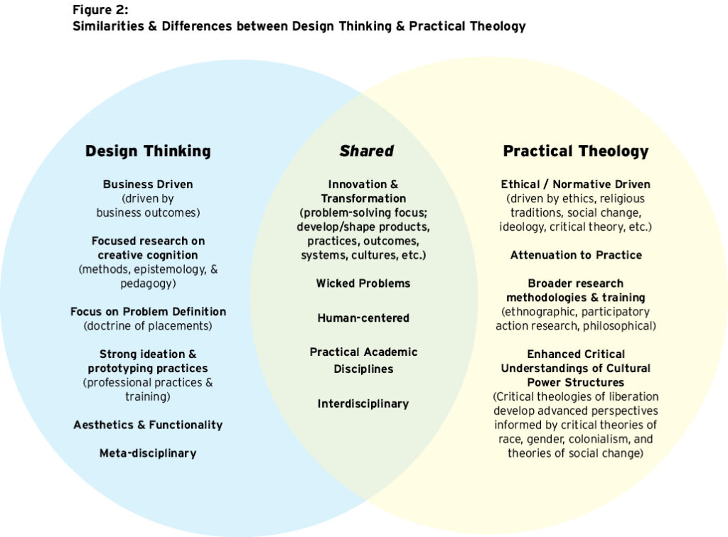 Introducing Design Thinking Practical Theology A New Interdisciplinary Partnership Practicalmattersjournal